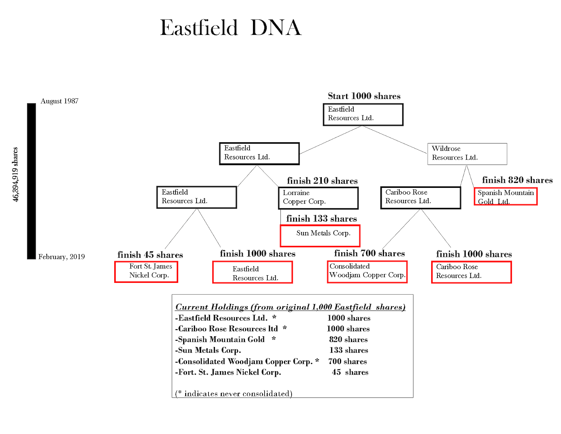 Eastfield DNA